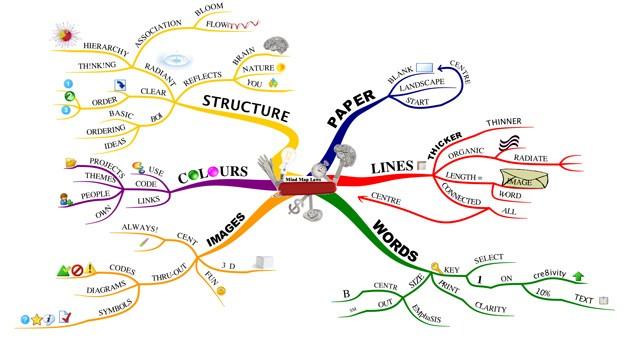 desarrollo mind map