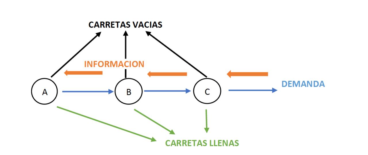 Lean Manufacturing: fases y análisis lean del proceso