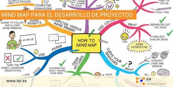 Mind map para el desarrollo de proyectos