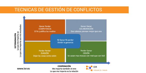 técnicas gestión conflictos