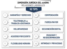 Dimensión jurídica del Ework