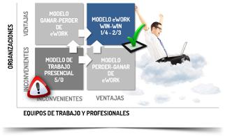 modelo de eWork