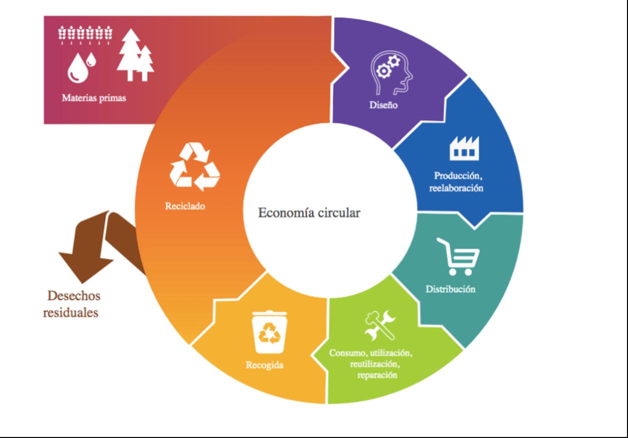 Economía circular parlamento Europeo