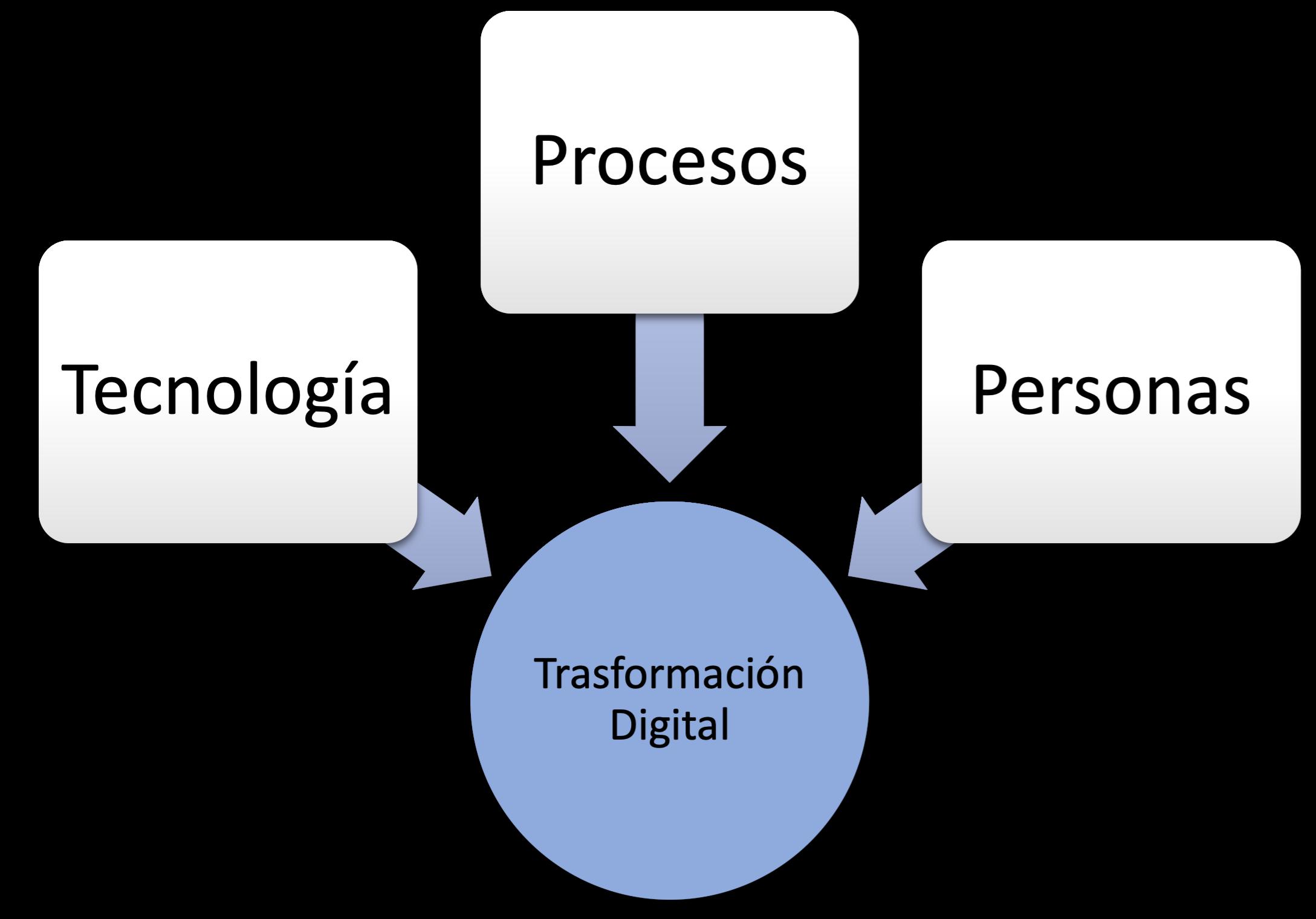 Los beneficios de la transformación digital